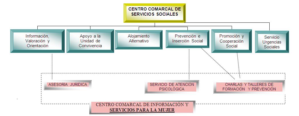organigrama-ssocialesg